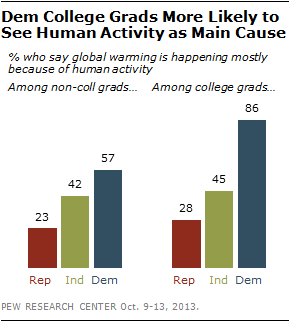 source: Pew Research Center (2013)