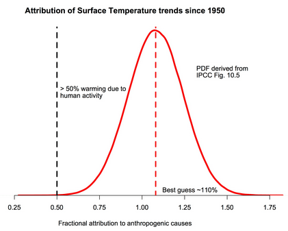 source: Realclimate (2014)