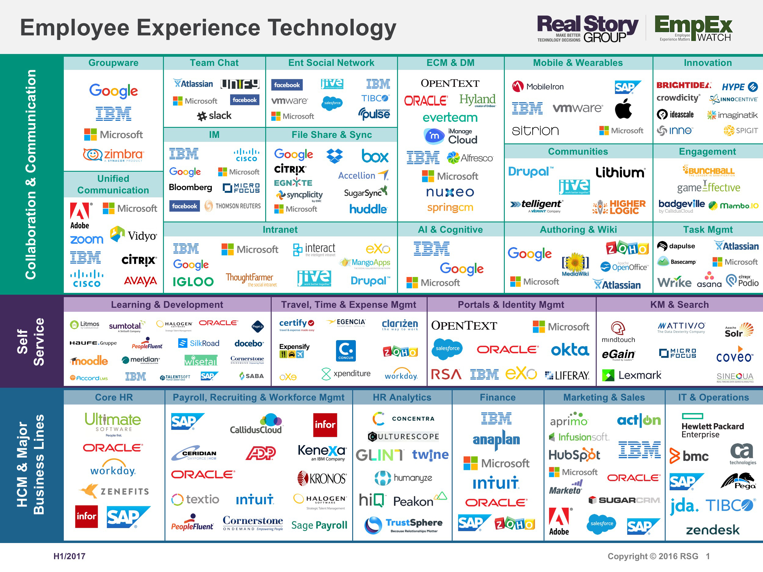 Empex 200 Charts Most Important Digital Workplace