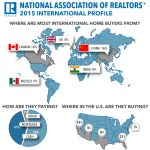 International Home Buyers
