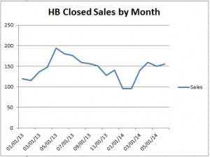 Closed Sales by Month June 2014