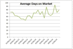 Days on Market Chart for Huntington Beach Homes sold in December 2014