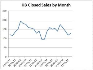 Dec 2014 Huntington Beach Sales Volume Chart