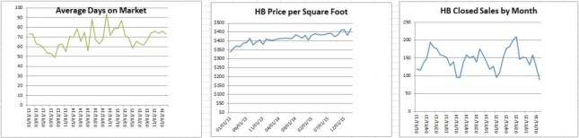 Huntington Beach Real Estate Update March Charts