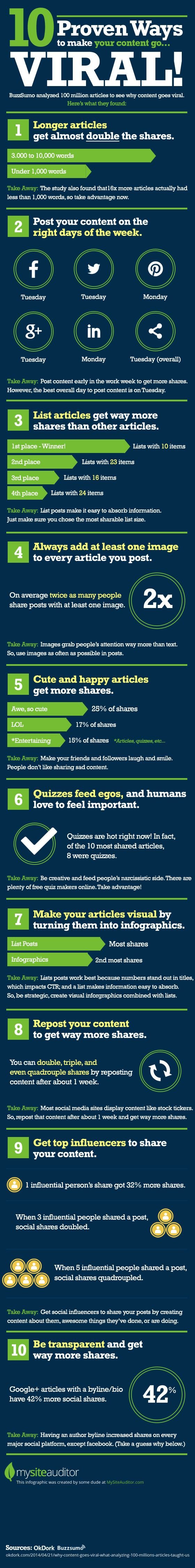 10 Ways To Create Viral Content