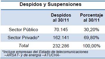 Tabla: Despidos y suspensiones en los sectores público y privado, en noviembre 2016.