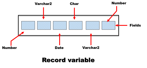 table based record datatype variable in oracle database by manish sharma