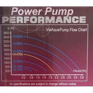 ViaAqua Pump Flow Details at Rebel Pets