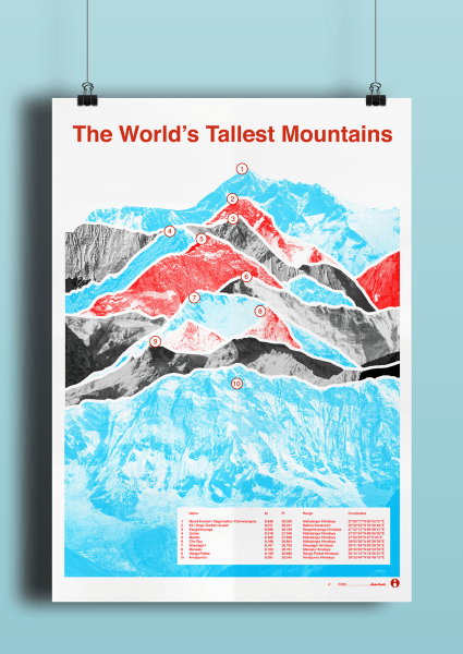 poster of the world's highest mountains educational print