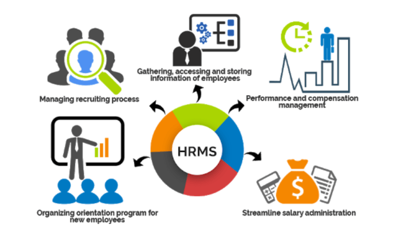 The 10 Best HRMS for Human Resource Management In 2021