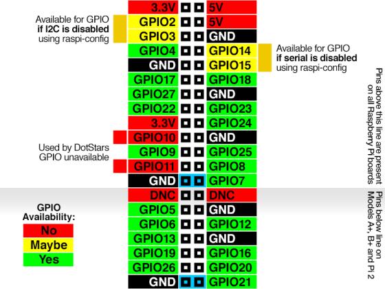 raspberry_pi_gpio-shutdown-pins