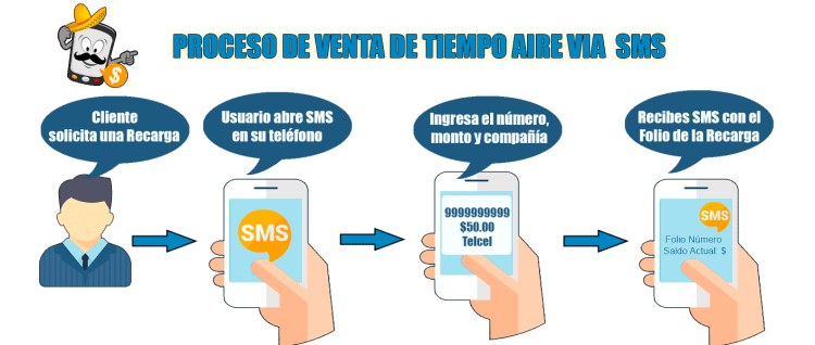 proceso-SMS