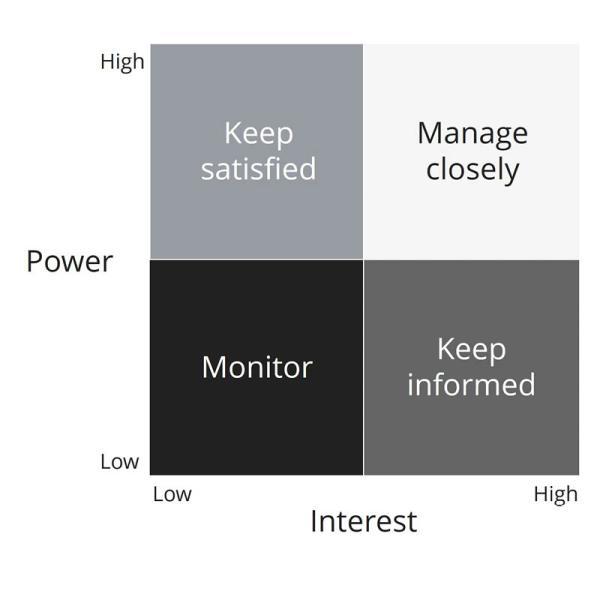 power vs interest