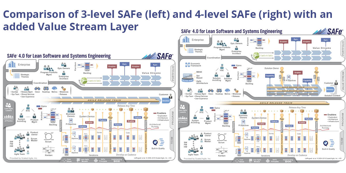 SAFe 3 level vs 4 level