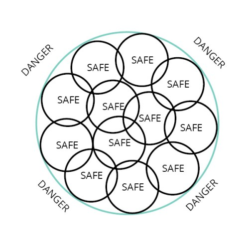 Circle of Safety in a large enterprise