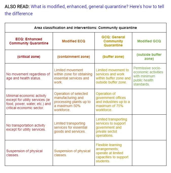 Coronavirus Manila | Explainer Modified ECQ and News