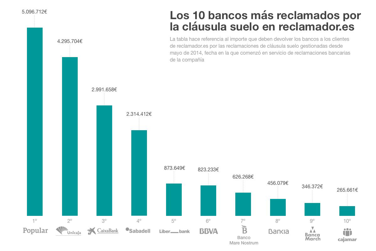 Cl usula suelo cu les son los bancos m s reclamados for Que bancos aplican la clausula suelo