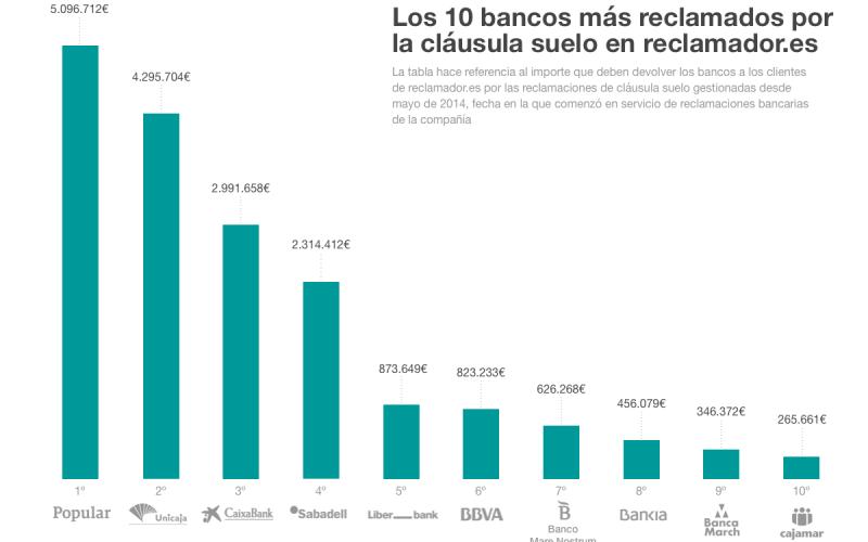 Reclamaci n gastos de hipoteca bbva for Clausula suelo opiniones