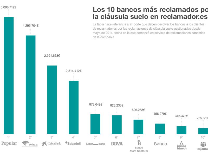 ¿Cuáles son los bancos más reclamados por cláusula suelo?