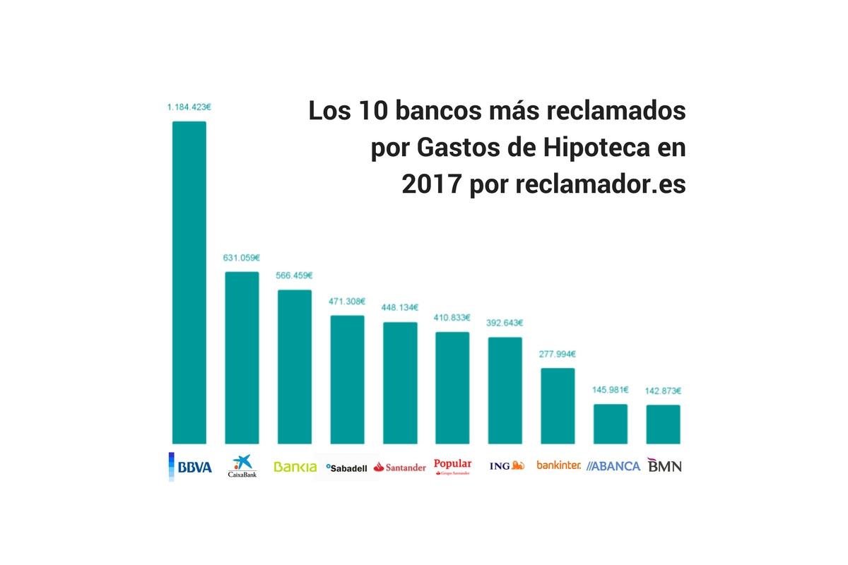 gráfico de bancos más reclamados por gastos de hipoteca. datos de reclamador.es, compañía online de reclamaciones.