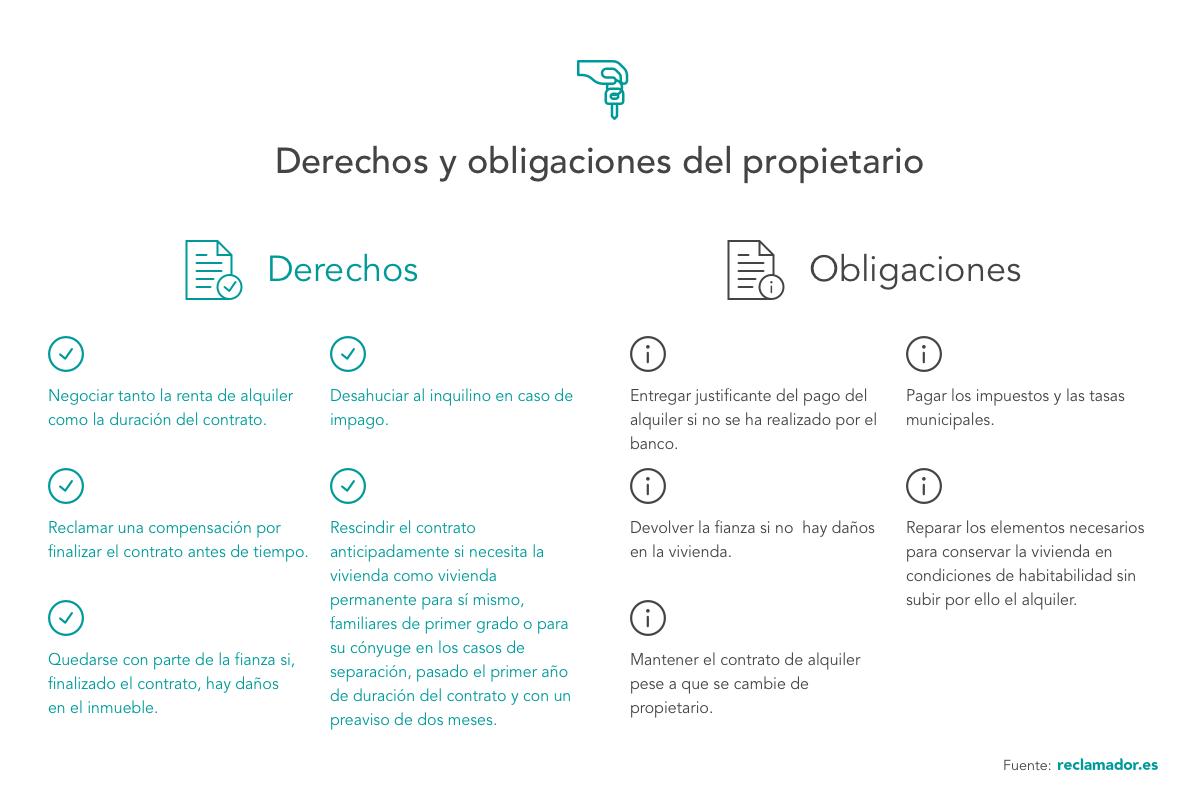 infografía sobre los derechos y las obligaciones del propietario de una vivienda de alquiler