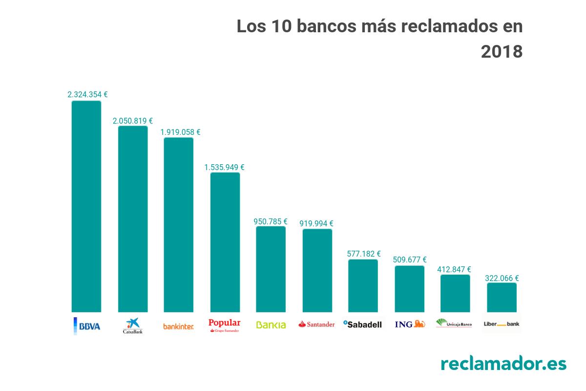 ranking cantidad reclamada a cada banco