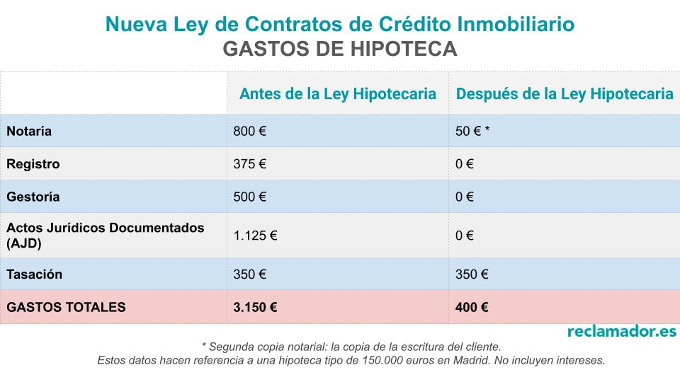tabla gastos hipotecarios nueva ley reclamador