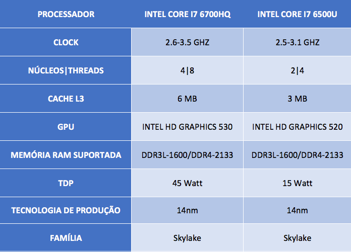 Intel Core i7 6700HQ vs i7 6500U