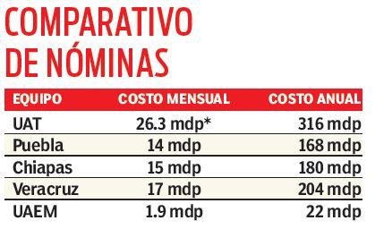 Comparación entre Correcaminos, UAEM y otros equipos de Liga MX