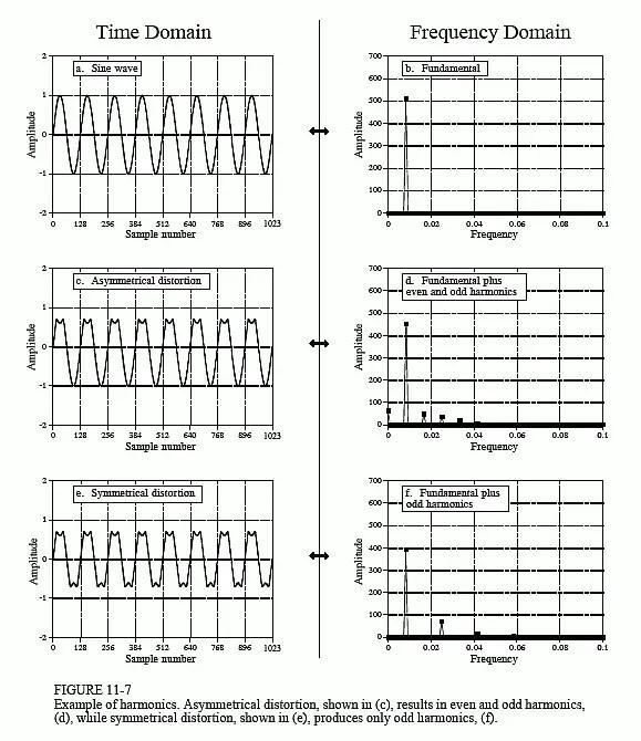 what is harmonics