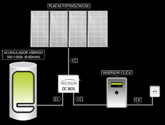 Sistema Recosun para ACS y autoconsumo (prioridad ACS/calefacción)