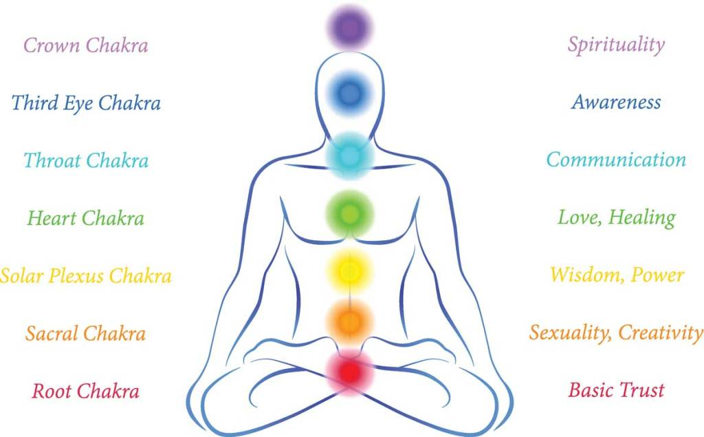 The Seven Chakras: How These Wheels of Energy Respond to