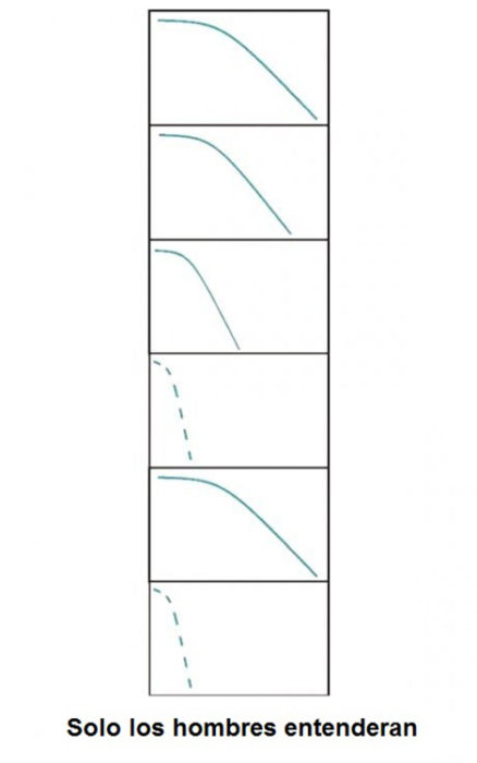 diagramas que muestran gráficamente el chorro de orina