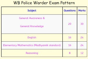 WB Police Admit Card 2015   Download WB Police Jail Warder Hall ticket