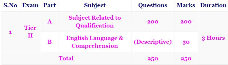 DSSSB Previous Papers   DSSSB Group B and Group C Model Question Papers