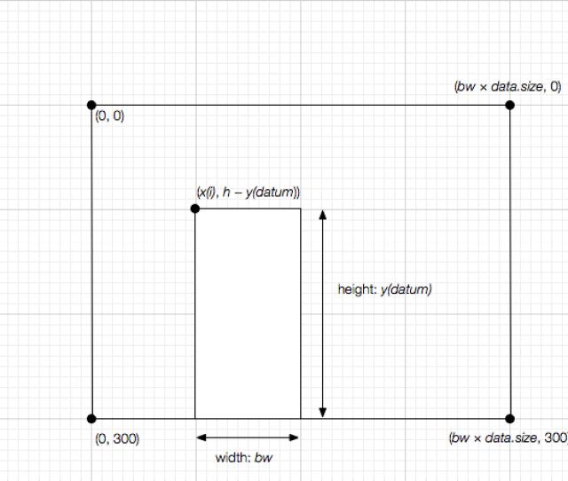 Diagram Of A Column Graph In Svg