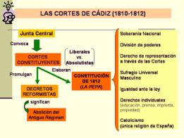 Las_cortes_de_C_diz_y_la_constitucion_del_12