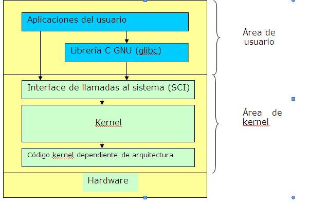arquitecturaLinux