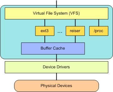 Sistema de ficheros virtuales