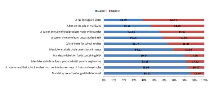 food_dna_survey