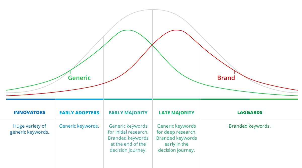 Market maturity stages and Paid Search