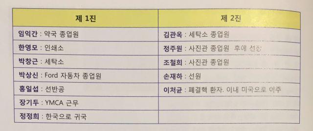 La lista de los 12 prisioneros coreanos. Foto: Asosiación de Coreanos en Argentina.
