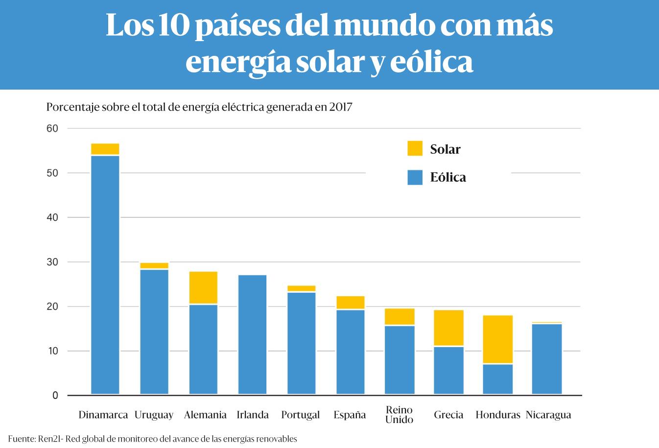 EnergiaSolarEolicaTop10