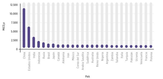 Emisiones de gases de efecto invernadero por país (2014). Fuente: CAIT, World Resources Institute