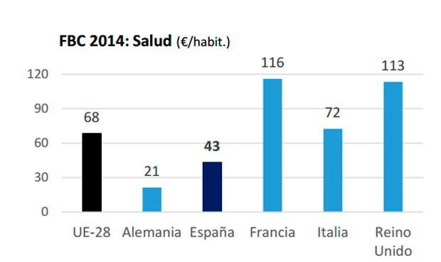 España, rezagada: Francia y Reino Unido gastan el triple en salud pública