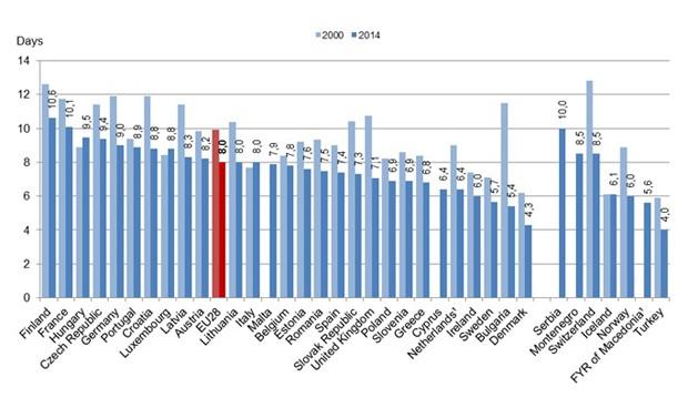 Gráfico del tiempo medio de estancia hospitalaria en 2014.