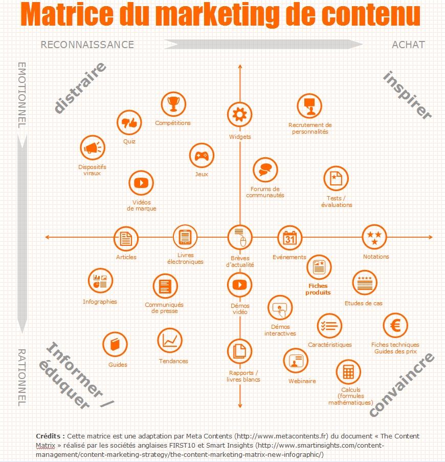 matrice-content marketing 5W