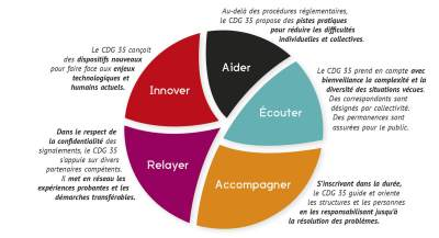 CDG35 - charte des valeurs