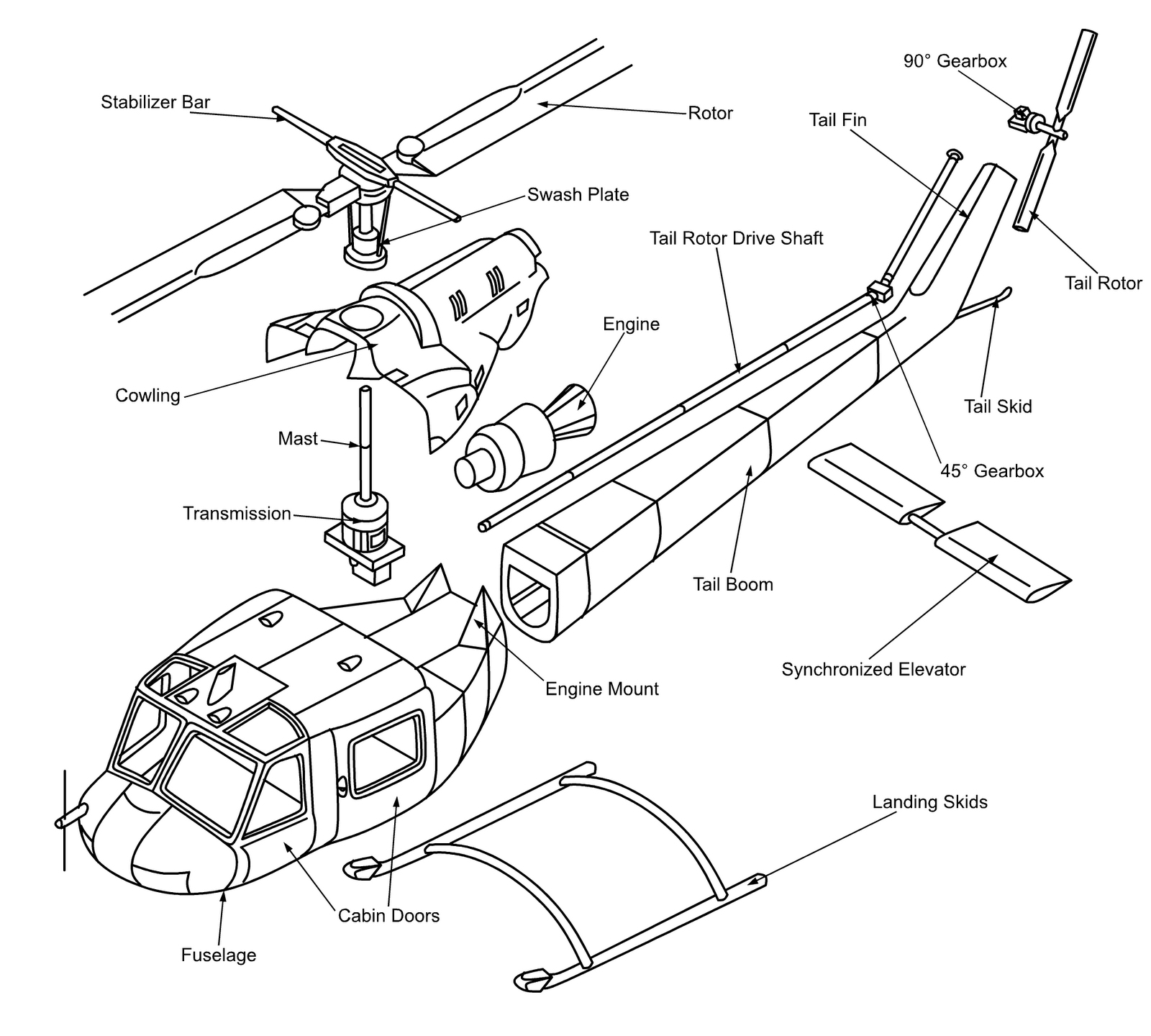 Helicopter Cyclic Components