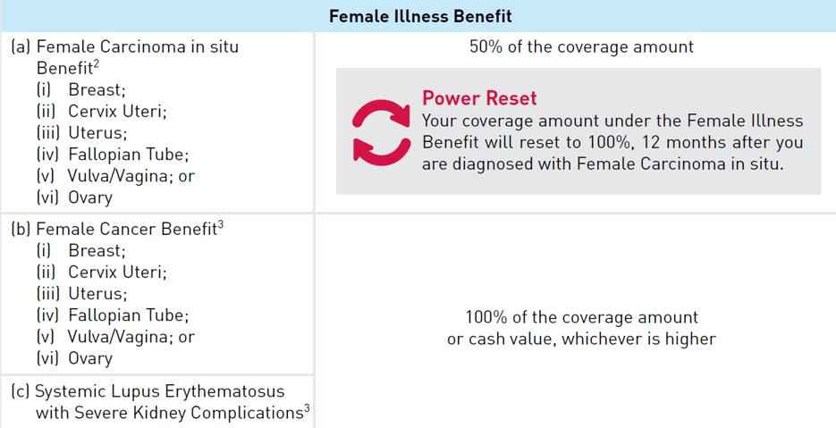 AIA A-Life Ladycare360 Female Illness Benefits
